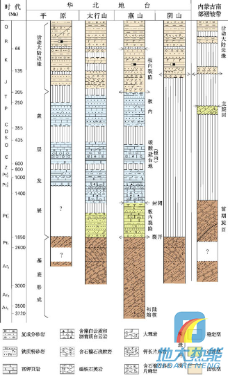 图3 河北省地层柱状剖面图