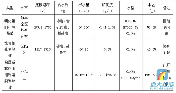 1 河北省地形地貌特征   河北省环抱首都北京,地处东经113°27′~119°50′,北纬36°05′~42°40′之间,总面积18.85万平方公里,省会石家庄市。北距北京283公里,东与天津市毗连并紧傍渤海,东南部、南部衔山东、河南两省,西倚太行山与山西省为邻,西北部、北部与内蒙古自治区交界,东北部与辽宁省接壤。   河北省地势西北高、东南低,由西北向东南倾斜。地貌复杂多样,高原、山地、丘陵、盆地、平原类型齐全,有坝上
