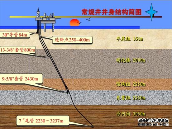 深部地热钻井 一、 地热井深度达到多少米才能称为深井? 深部钻井简称深井,是指深度超过3000米的钻井,深部地热钻井即在地热领域超过3000米的钻井。(钻机ZG- 45 型,钻孔深达4500 m 左右。) 二、浅部地热钻井的技术和钻井中的几个重要问题 注:此部分与浅部地热钻井基本一致,请参见浅部地热钻井。 三、常规井井身结构简图  图1:常规井井身结构简图 四、地热井施工中应注意的若干问题 1、钻井效率的提高 在地下流体资源开发上, 常常要求短期内安全成井, 降低成本。为此, 希望延长钻头使用寿命, 提高