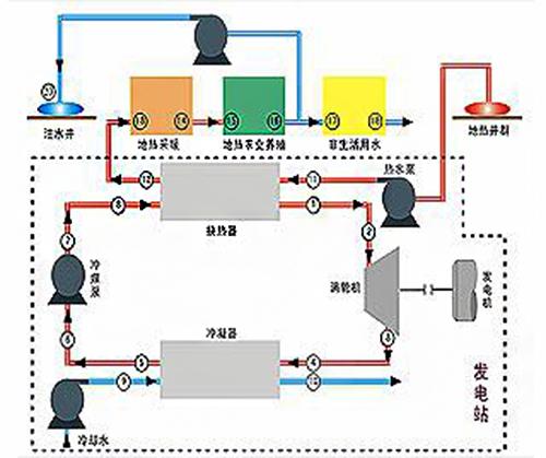 地热发电工艺流程